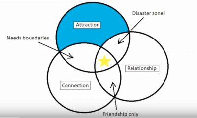 relationship_ven_diagram.jpg
